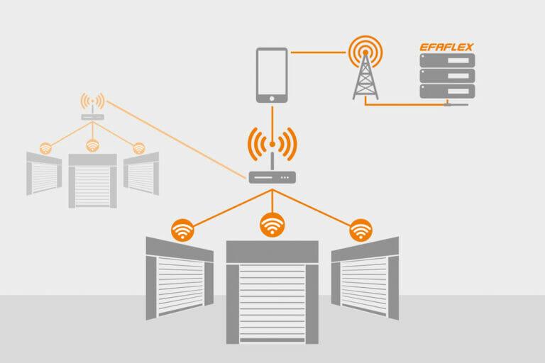 EFAFLEX Smartconnect